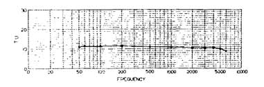 Westrex frequency response
